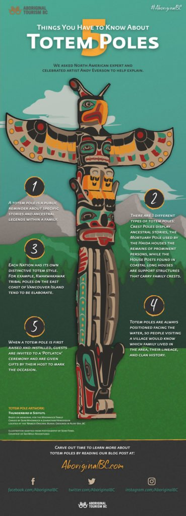 An infographic that describes five interesting facts about Totem poles.